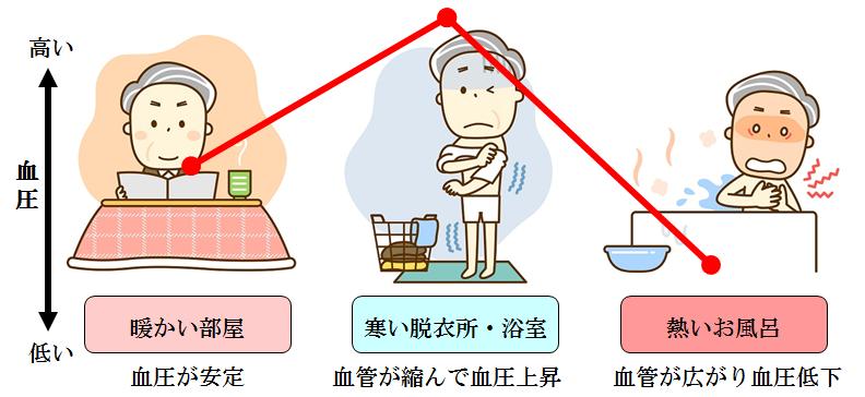 冬季に多発する高齢者の入浴中の事故にご注意ください! | お知らせ | 群馬県住宅供給公社